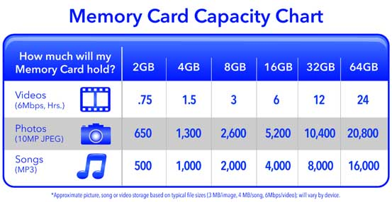 Storage Capacity of an SD Card - Select Best Memory Card