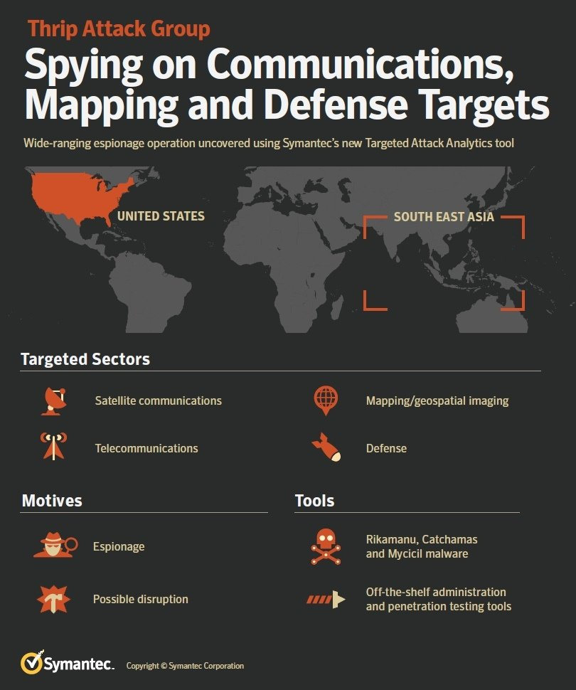 Symantec Spotted China-Based Hacking Campaign Breach Defense Firm