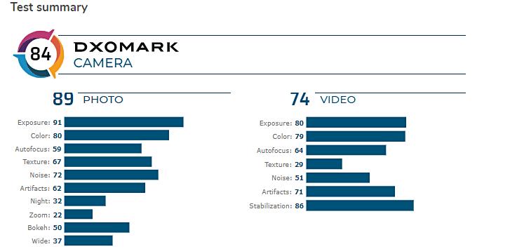 Dxomark score Samsung Galaxy A71