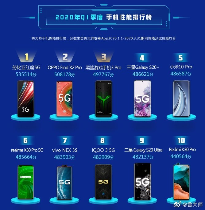 master lu china smartphone results