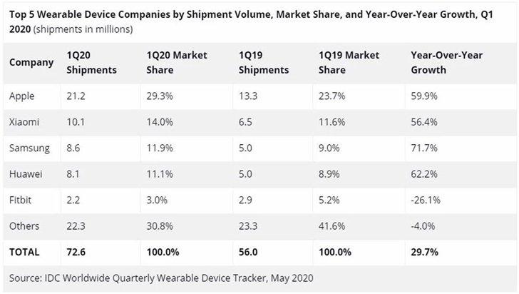 smart wearable shipments Huawei
