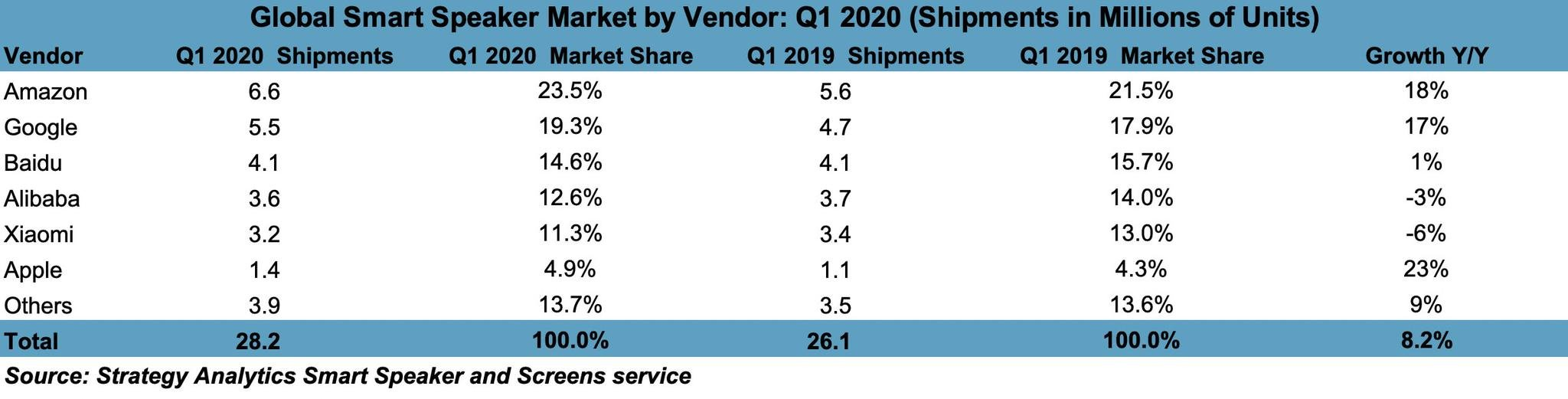 global smart speaker shipments