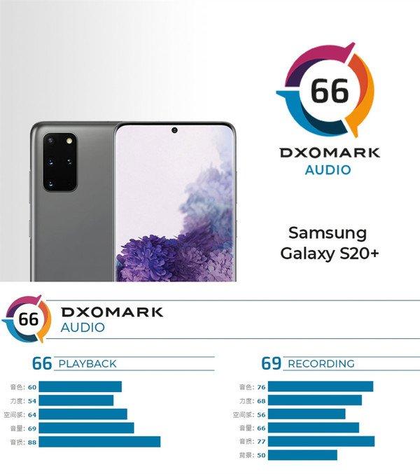 galaxy s20+ dxomark