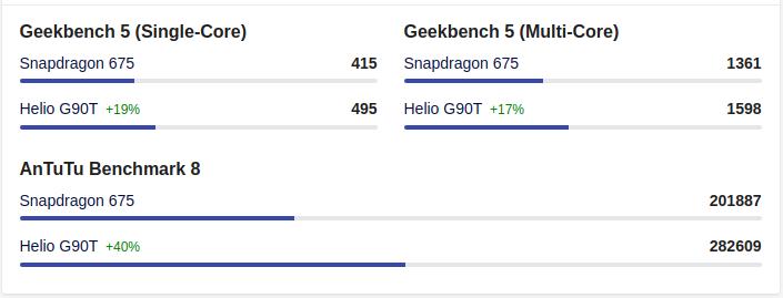 Comparison: MediaTek Helio G90T vs Snapdragon 675