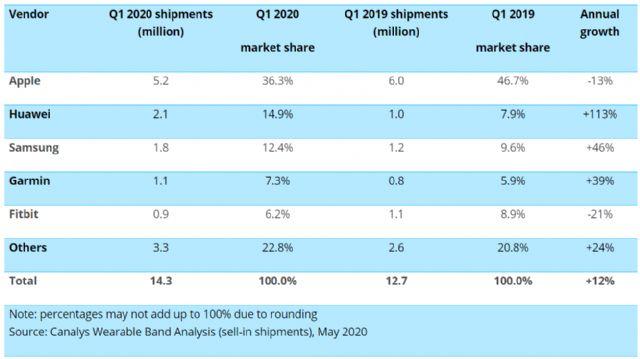 smartwatch shipments