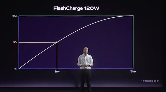 VIVO phone with 120w fast charge