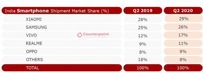 Indian smartphone market in Q2 2020