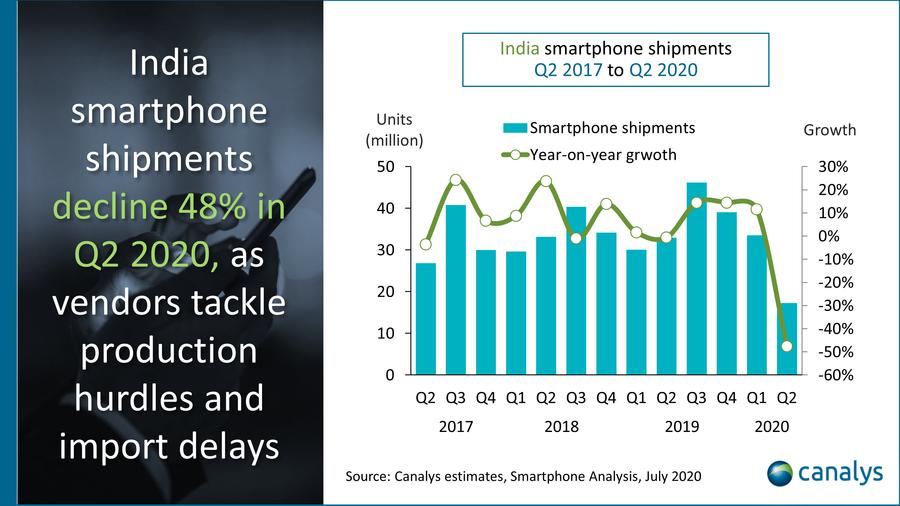 Indian smartphone market