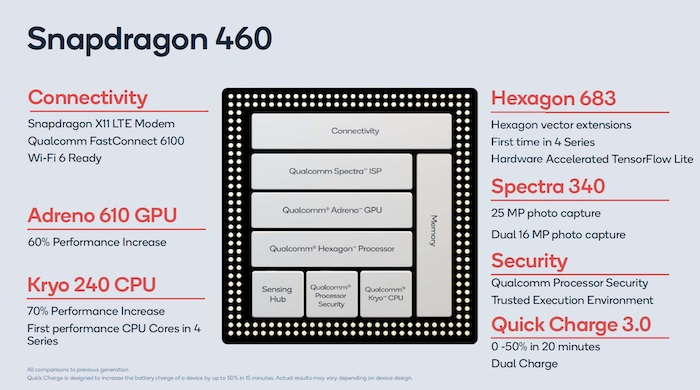 OnePlus Snapdragon 460