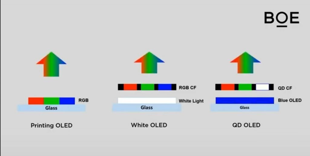 Quantum dot organic light-emitting diodes