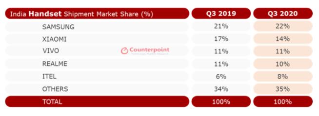 Smartphone sales in India