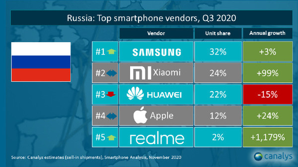 Russian market share by Canalys