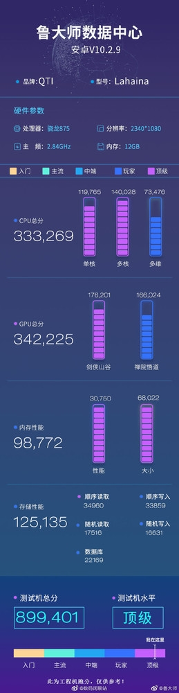 Xiaomi Snapdragon 875