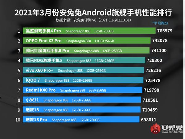 AnTuTU smartphone list march 2021